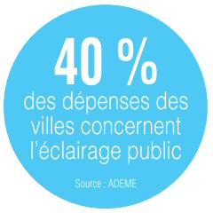40% des dépenses des villes concernent l'éclairage public