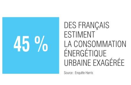 45% des français estiment la consommation énergétique urbaine exagérée
