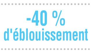-40% d'éblouissement